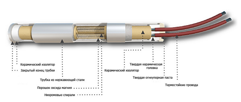 схема патронного нагревателя